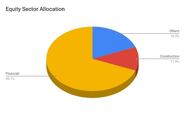 SBI Banking And PSU Fund Equity Allocation