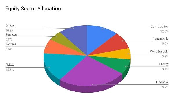best sbi mutual fund SBI Debt Hybrid Fund Equity Allocation