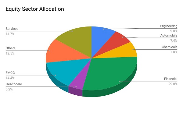 best sbi mutual fund SBI Focused Equity Fund Equity Allocation