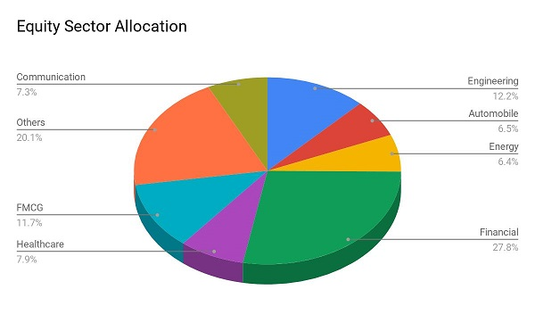best sbi mutual fund SBI Large and Midcap Fund Equity Allocation