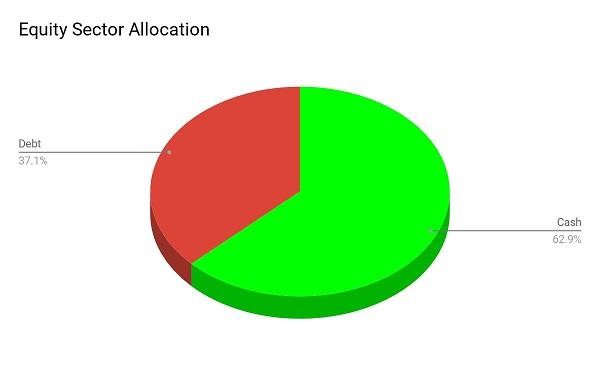 SBI Magnum Medium Duration Fund Equity Allocation