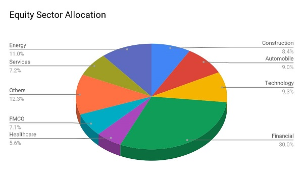best sbi mutual fund SBI Magnum Multi Cap Fund Equity Allocation
