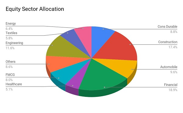best sbi mutual fund SBI Multi Asset Allocation Fund Equity Allocation