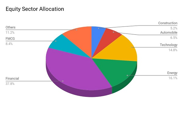 best sbi mutual fund SBI Nifty Index Fund Equity Allocation